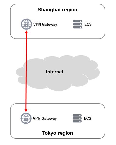 VPN Gatewayをテストする #1 東京と上海のリージョン間接続編