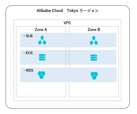 Alibaba Cloud 東京リージョンでZone Bが利用可能に! SLB編