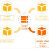 Alibaba Cloud の国際サイトへの移行 #1