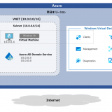 WVD Fall 2019 #11 Azure AD Domain Services を利用する