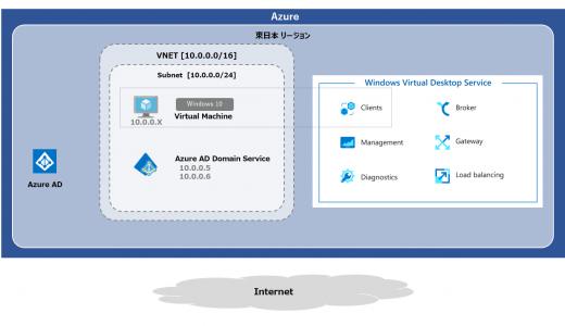 Windows Virtual Desktop (classic) #11 Azure AD Domain Services を利用する