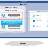 WVD Spring 2020 #24 ADDSでWVD展開 ~Host pool構築編~