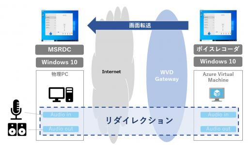 Windows Virtual Desktop #19 RDP 設定を試す③