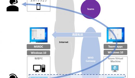 Windows Virtual Desktop #25 Teams 会議をざっくりテストする