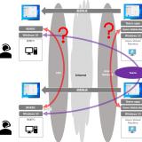 WVD Spring 2020 #26 Media optimization for Microsoft Teams 準備編