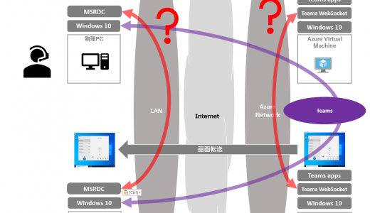 Windows Virtual Desktop #26 Media optimization for Microsoft Teams 準備編