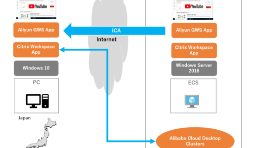Alibaba Cloud のDaaS #2 作ってみる編